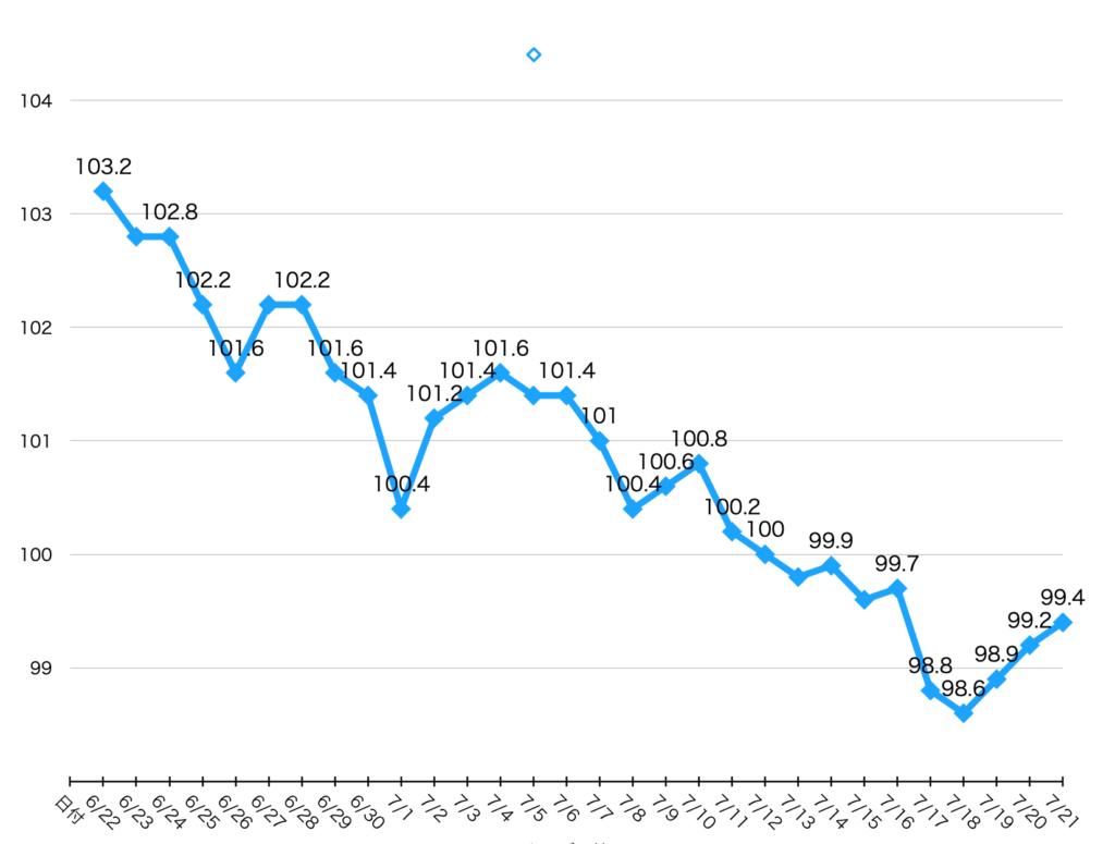 バターコーヒーダイエット30日目までの体重のグラフ