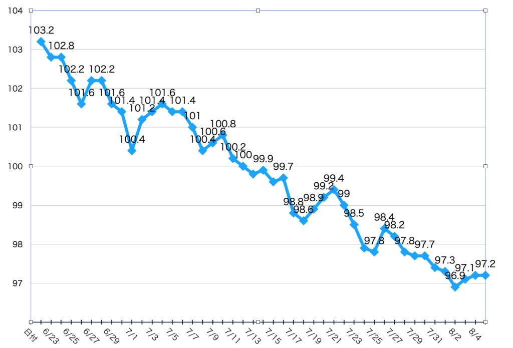 バターコーヒーダイエット45日目までの体重の変化のグラフ