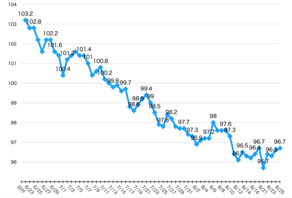 バターコーヒーダイエット2ヶ月間の体重のグラフ